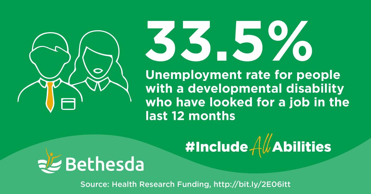 Infographic 33.5% Unemployment rate for people with a developmental disability who have looked for a job in the last 12 months